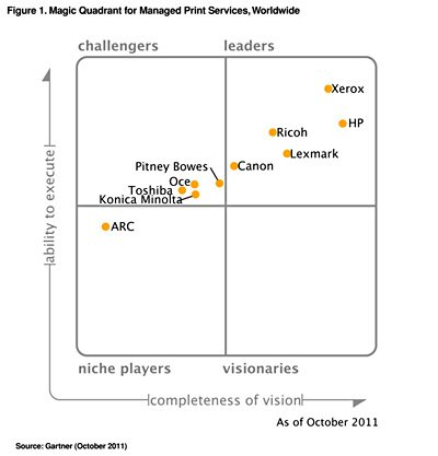 Magic_Quadrant_2011.jpg